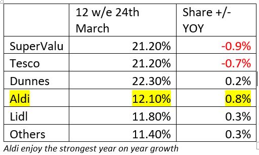 Aldi enjoy the strongest year on year growth
