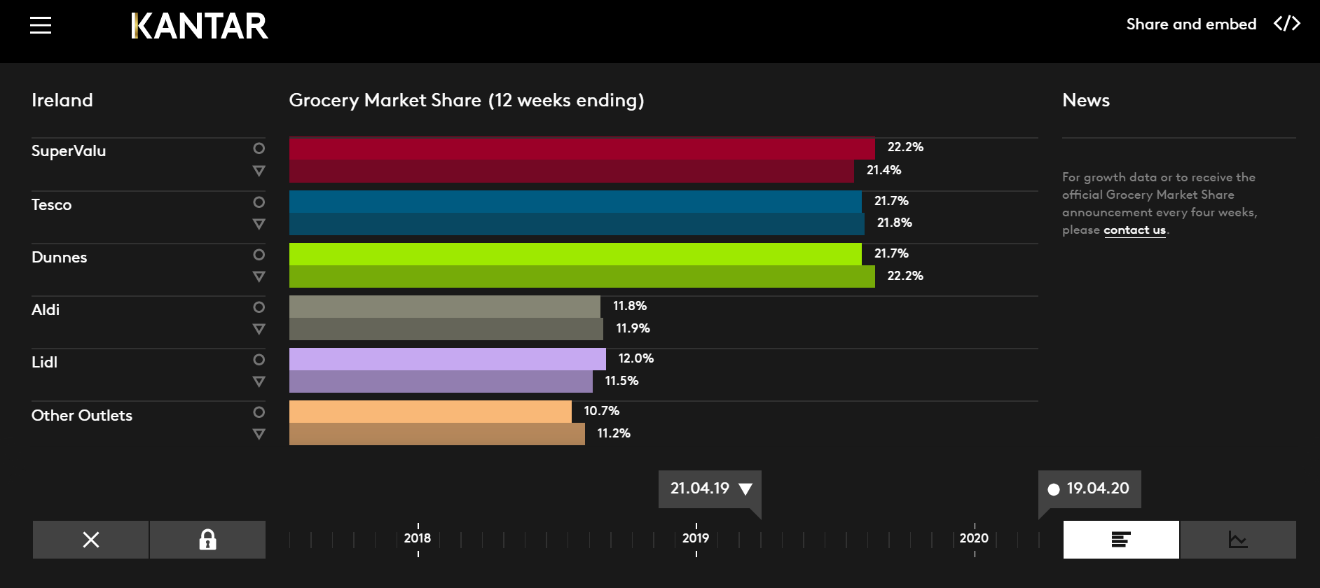 Kantar's portal allows a visual comparison of the year on year market share gains and losses