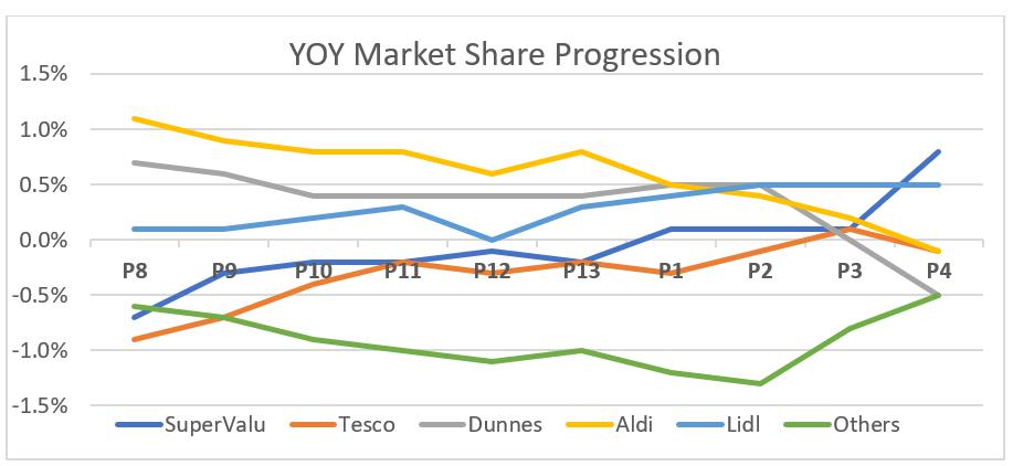 YOY Market Share Progression