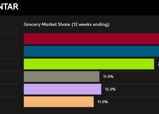 Grocery Market Share to 14th June 2020